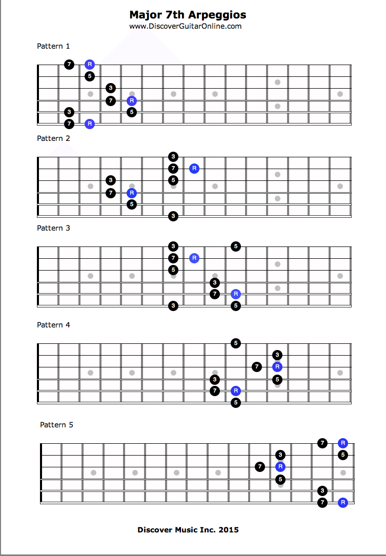 Guitar Arpeggios Five Approaches To Making Them Sound