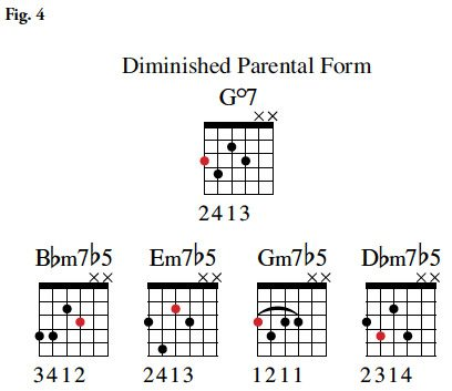 Minor7b5 jazz guitar chords