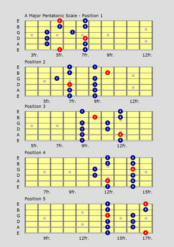 Learning guitar blues